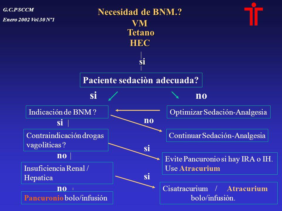 Necesidad de BNM.? VM Tetano TetanoHEC si Paciente sedaciòn adecuada? Indicación de BNM ? Contraindicación drogas vagolìticas ? Insuficiencia Renal /