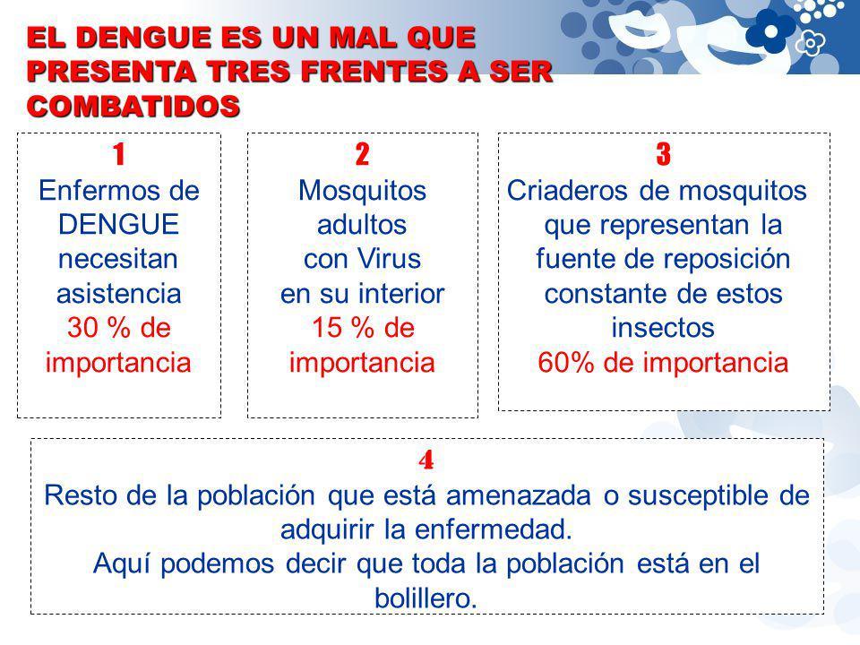 1 Enfermos de DENGUE necesitan asistencia 30 % de importancia 2 Mosquitos adultos con Virus en su interior 15 % de importancia 3 Criaderos de mosquito