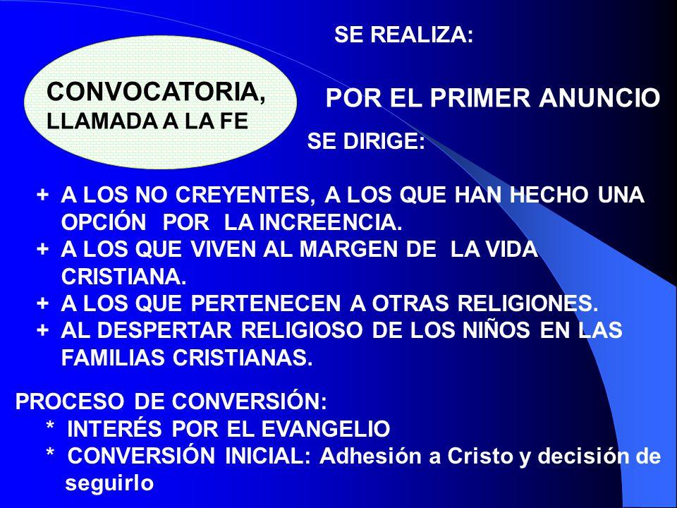 MINISTERIO DE LA PALABRA ACCIÓN MISIONERA CONVOCA, LLAMA A LA FE CATEQUESIS DE INICIACIÓN PRE-POST BAUTISMAL ACCIÓN PASTORAL EDUCACIÓN PERMANENTE PERM
