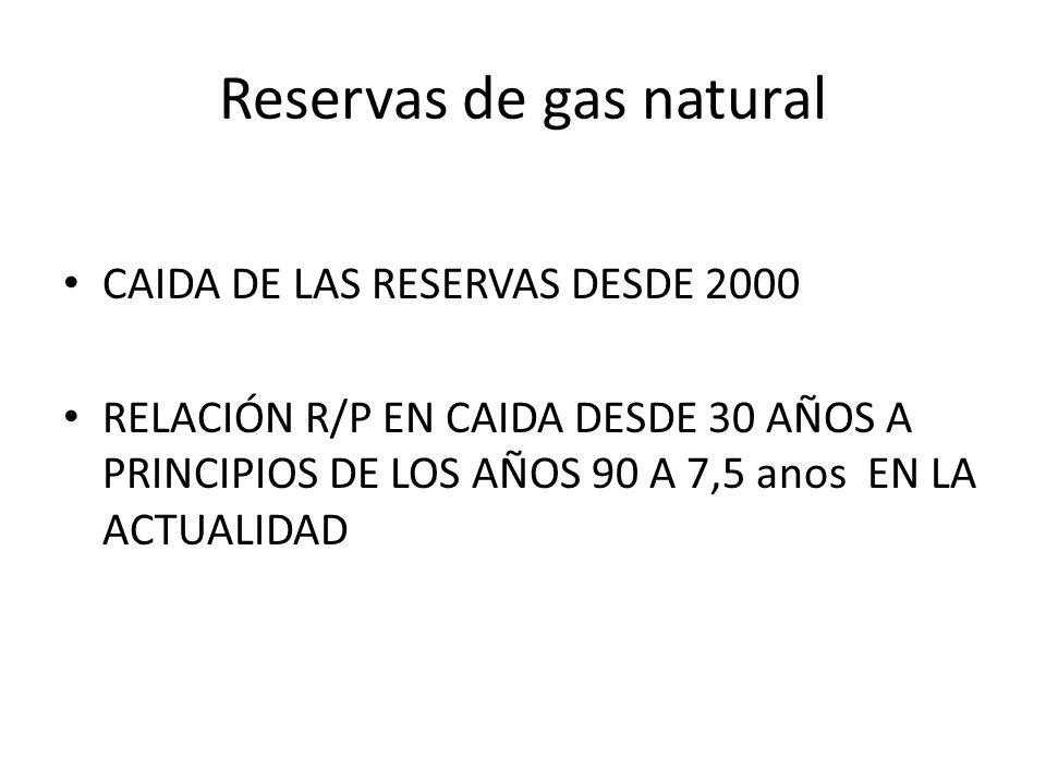 Reservas de gas natural CAIDA DE LAS RESERVAS DESDE 2000 RELACIÓN R/P EN CAIDA DESDE 30 AÑOS A PRINCIPIOS DE LOS AÑOS 90 A 7,5 anos EN LA ACTUALIDAD