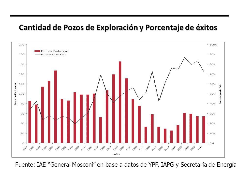 Cantidad de Pozos de Exploración y Porcentaje de éxitos Fuente: IAE General Mosconi en base a datos de YPF, IAPG y Secretaría de Energía