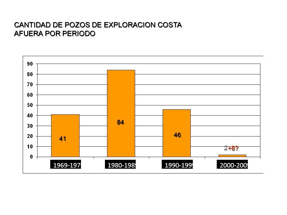 84 41 46 2+8? CANTIDAD DE POZOS DE EXPLORACION COSTA AFUERA POR PERIODO 1969-19791980-19891990-19992000-2009