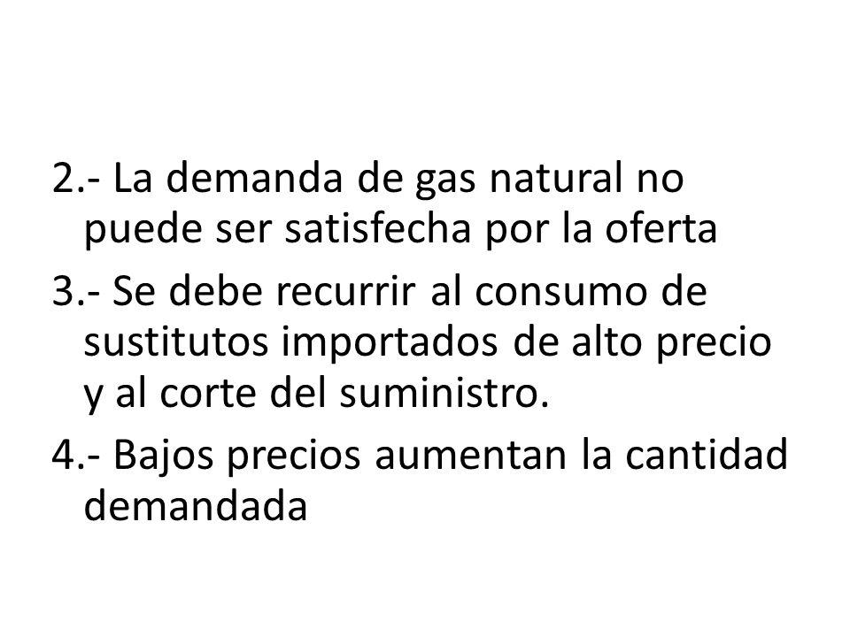 2.- La demanda de gas natural no puede ser satisfecha por la oferta 3.- Se debe recurrir al consumo de sustitutos importados de alto precio y al corte