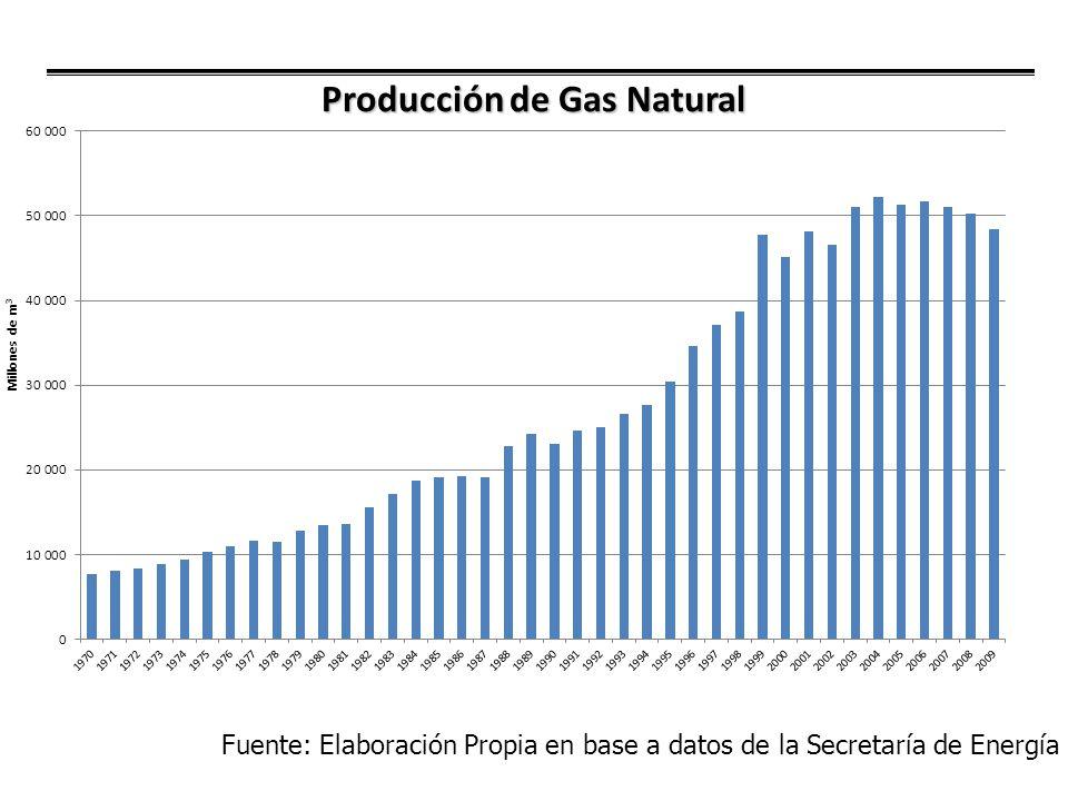 Evolución Reservas y Relación Reservas - Producción de Gas Natural Fuente: Elaboración Propia en base a datos de la Secretaría de Energía