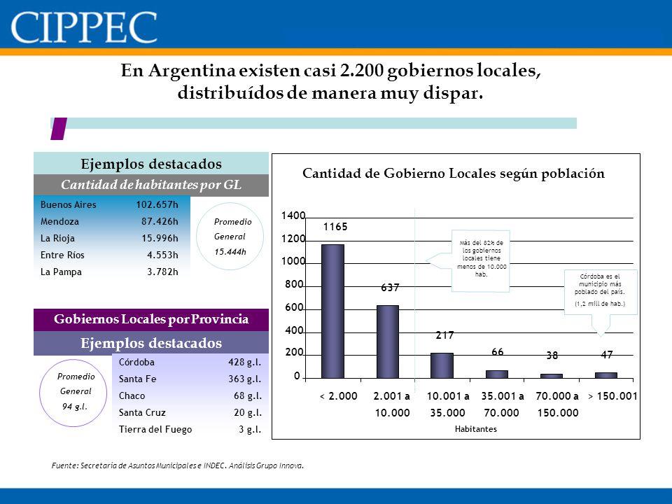 En Argentina existen casi 2.200 gobiernos locales, distribuídos de manera muy dispar. Cantidad de Gobierno Locales según población 1165 637 217 66 38