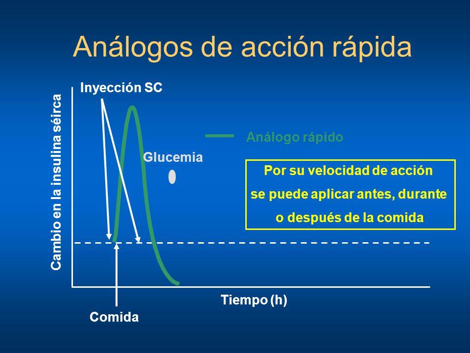 Análogos de acción rápida Tiempo (h) Inyección SC Análogo rápido Cambio en la insulina séirca Glucemia Comida Por su velocidad de acción se puede apli