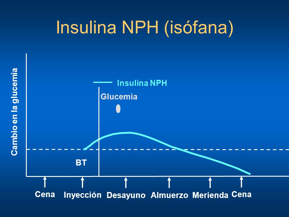 Inyección Cambio en la glucemia DesayunoMeriendaAlmuerzoCena Insulina NPH BT Glucemia Insulina NPH (isófana) Cena