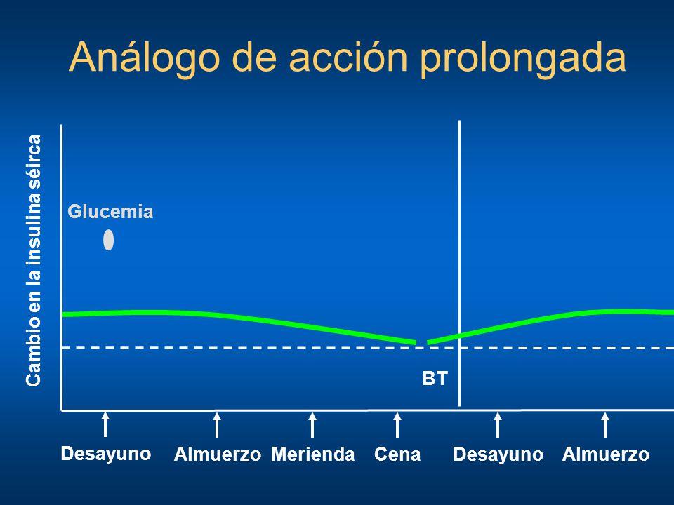 Análogo de acción prolongada Desayuno Cambio en la insulina séirca AlmuerzoCenaMeriendaDesayuno BT Almuerzo Glucemia