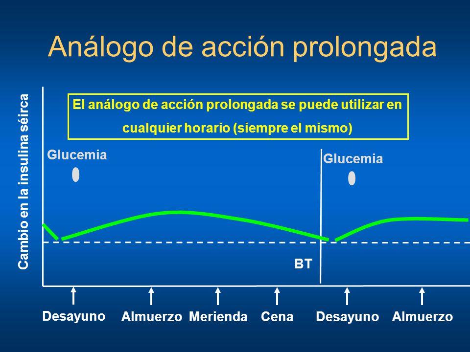 Análogo de acción prolongada Desayuno Cambio en la insulina séirca AlmuerzoCenaMeriendaDesayuno BT Almuerzo Glucemia El análogo de acción prolongada s