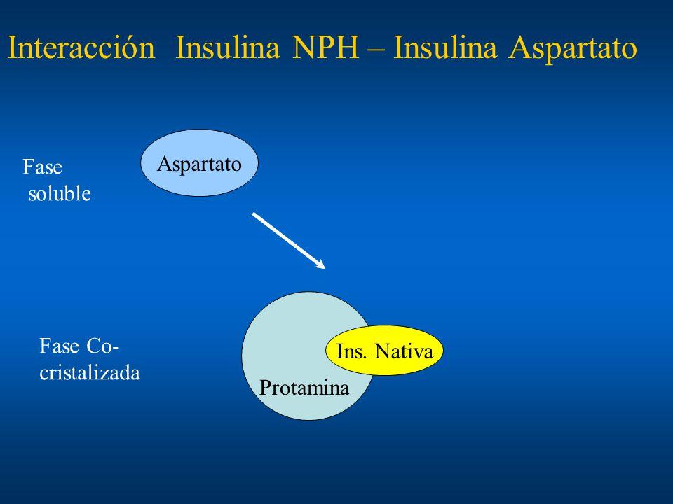 Aspartato Ins. Nativa Protamina Interacción Insulina NPH – Insulina Aspartato Fase soluble Fase Co- cristalizada