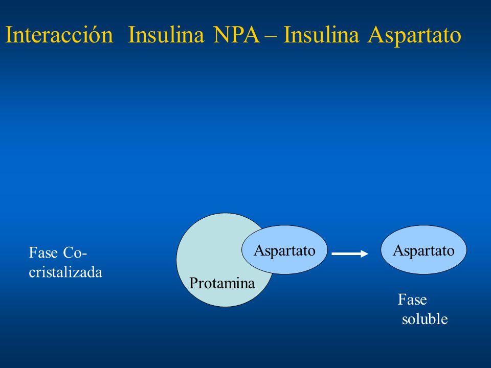 Aspartato Protamina Interacción Insulina NPA – Insulina Aspartato Fase soluble Fase Co- cristalizada Aspartato