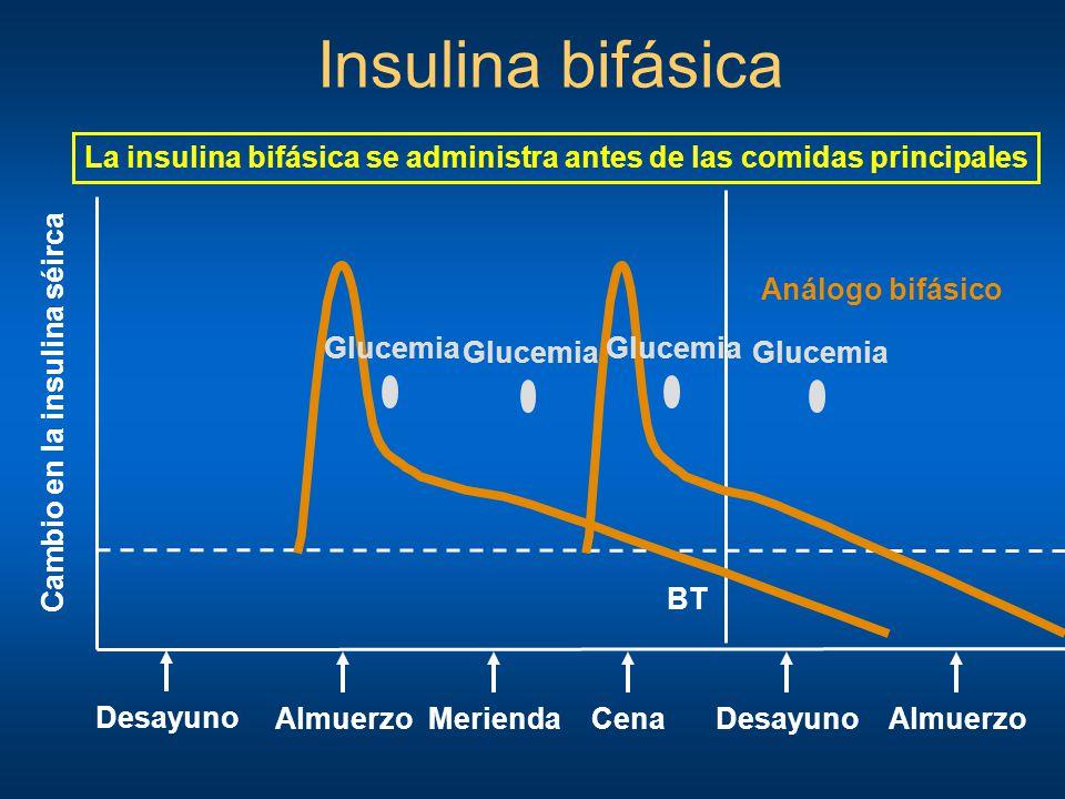 Insulina bifásica Desayuno Cambio en la insulina séirca AlmuerzoCenaMeriendaDesayuno BT Almuerzo Análogo bifásico Glucemia La insulina bifásica se adm