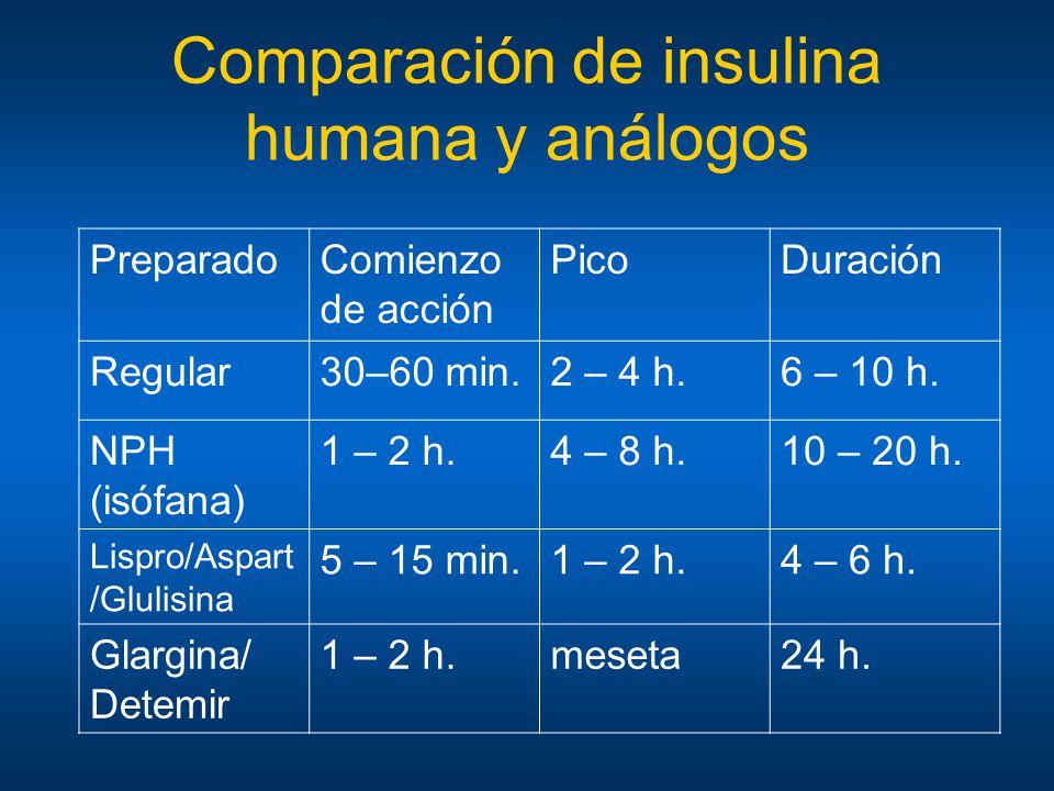 Comparación de insulina humana y análogos PreparadoComienzo de acción PicoDuración Regular30–60 min.2 – 4 h.6 – 10 h. NPH (isófana) 1 – 2 h.4 – 8 h.10