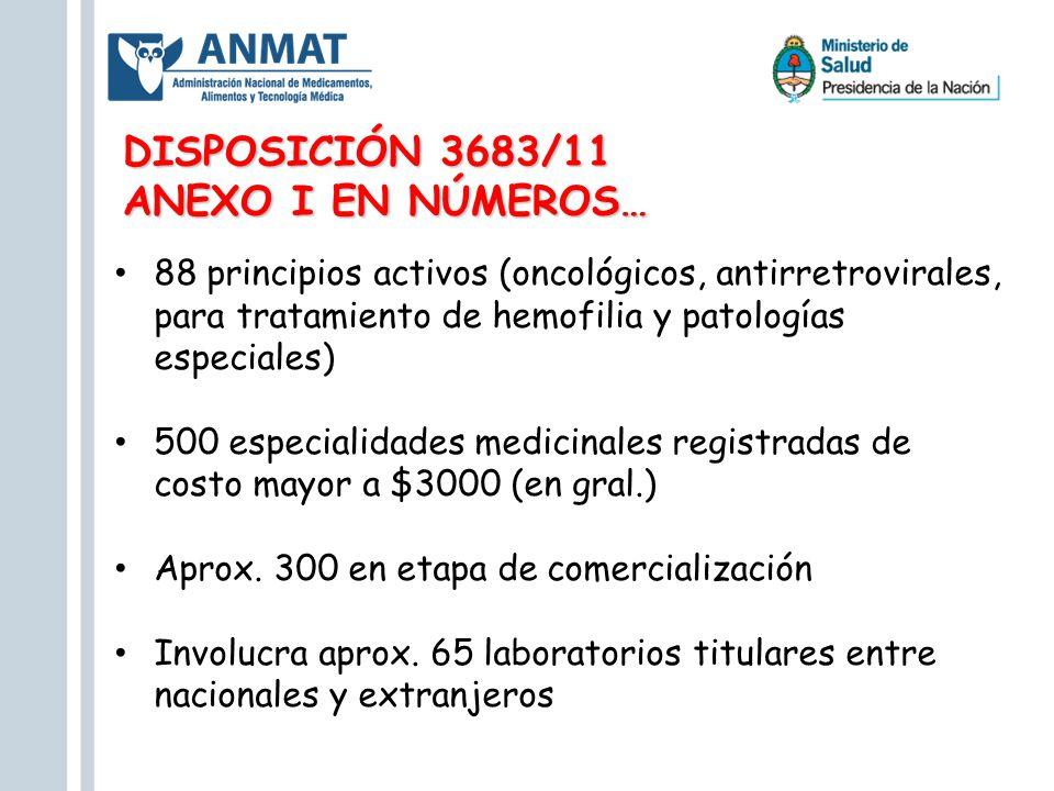 DISPOSICIÓN 3683/11 ANEXO I EN NÚMEROS… 88 principios activos (oncológicos, antirretrovirales, para tratamiento de hemofilia y patologías especiales)