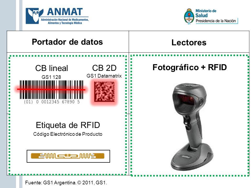es Portador de datos Lectores LáserFotográfico Lectores RFID fijos y móviles Etiqueta de RFID Código Electrónico de Producto CB lineal GS1 128 CB 2D G