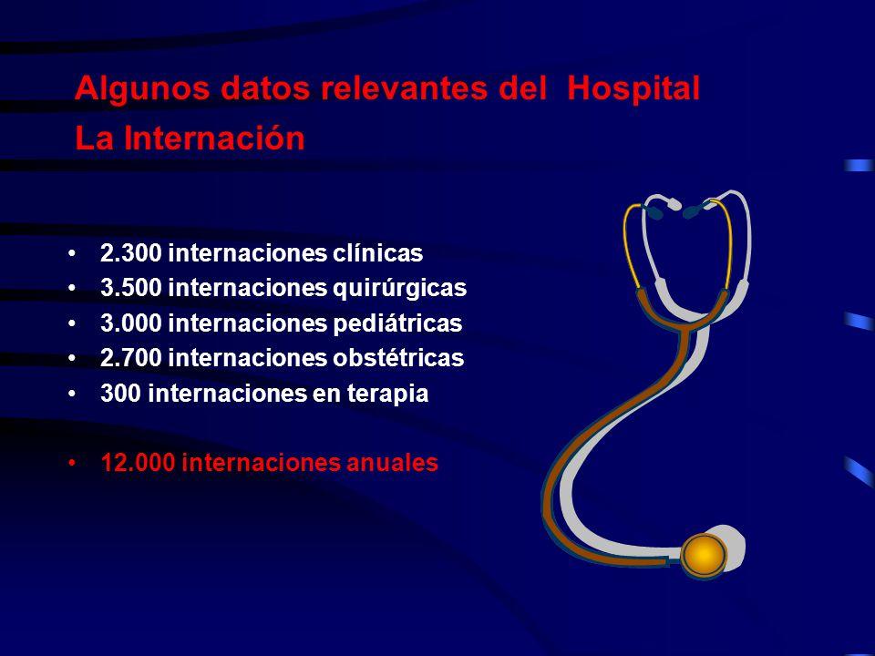 Algunos datos relevantes del Hospital La Internación 2.300 internaciones clínicas 3.500 internaciones quirúrgicas 3.000 internaciones pediátricas 2.70