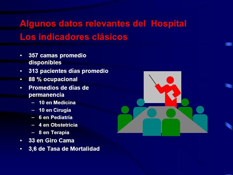 Algunos datos relevantes del Hospital Los indicadores clásicos 357 camas promedio disponibles 313 pacientes días promedio 88 % ocupacional Promedios d