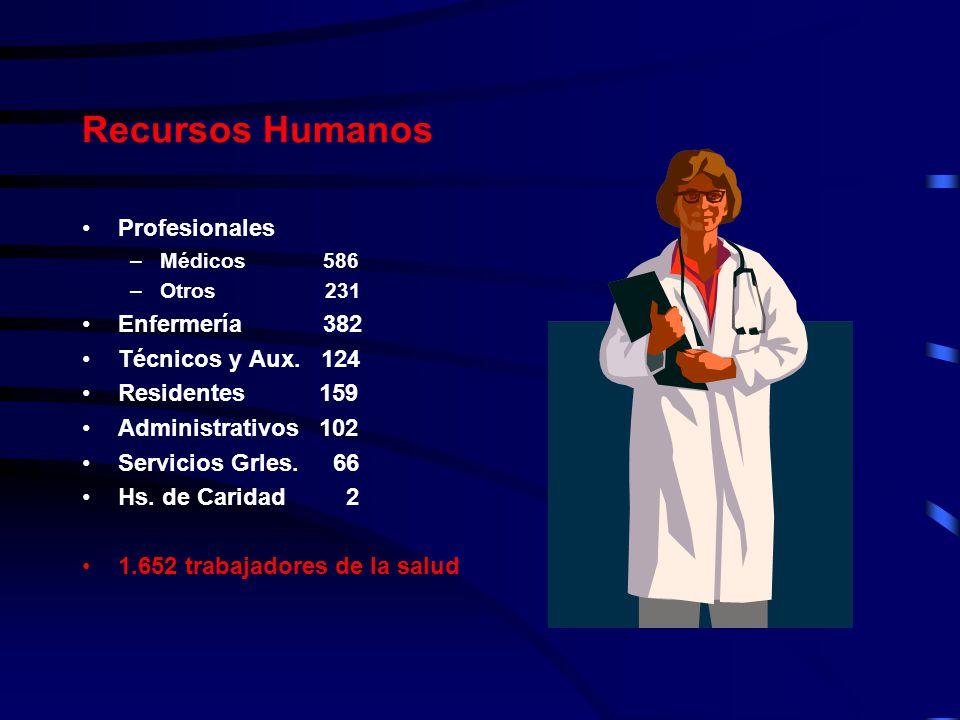 Recursos Humanos Profesionales –Médicos 586 –Otros 231 Enfermería 382 Técnicos y Aux. 124 Residentes 159 Administrativos 102 Servicios Grles. 66 Hs. d