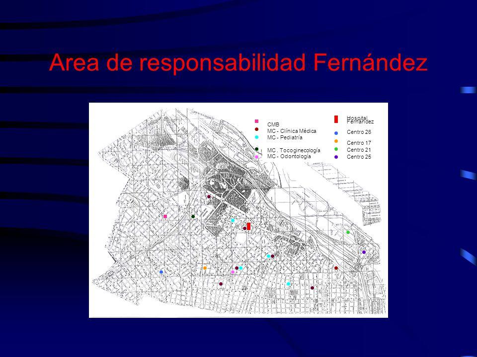 Area de responsabilidad Fernández Hospital Fernández Centro 26 Centro 17 Centro 21 Centro 25 Hospital Fernández Centro 26 Centro 17 Centro 21 Centro 2