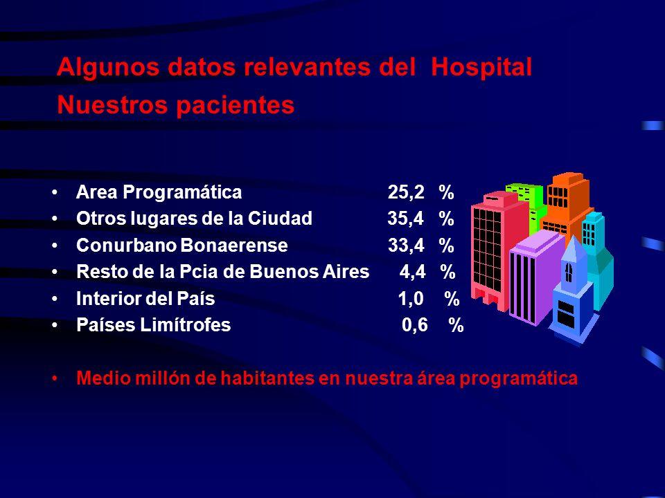 Algunos datos relevantes del Hospital Nuestros pacientes Area Programática 25,2 % Otros lugares de la Ciudad 35,4 % Conurbano Bonaerense 33,4 % Resto