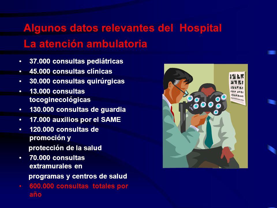 Algunos datos relevantes del Hospital La atención ambulatoria 37.000 consultas pediátricas 45.000 consultas clínicas 30.000 consultas quirúrgicas 13.0