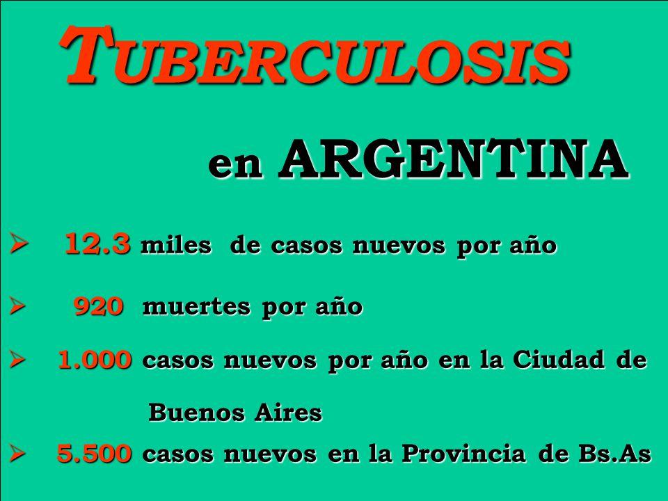 T UBERCULOSIS T UBERCULOSIS en ARGENTINA en ARGENTINA 12.3 miles de casos nuevos por año 12.3 miles de casos nuevos por año 920 muertes por año 920 muertes por año 1.000 casos nuevos por año en la Ciudad de 1.000 casos nuevos por año en la Ciudad de Buenos Aires Buenos Aires 5.500 casos nuevos en la Provincia de Bs.As 5.500 casos nuevos en la Provincia de Bs.As