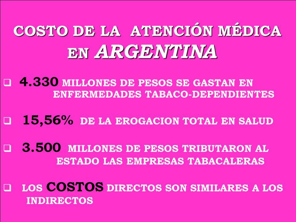 COSTO DE LA ATENCIÓN MÉDICA COSTO DE LA ATENCIÓN MÉDICA EN ARGENTINA EN ARGENTINA 4.330 MILLONES DE PESOS SE GASTAN EN ENFERMEDADES TABACO-DEPENDIENTES 15,56% DE LA EROGACION TOTAL EN SALUD 3.500 MILLONES DE PESOS TRIBUTARON AL ESTADO LAS EMPRESAS TABACALERAS LOS COSTOS DIRECTOS SON SIMILARES A LOS INDIRECTOS