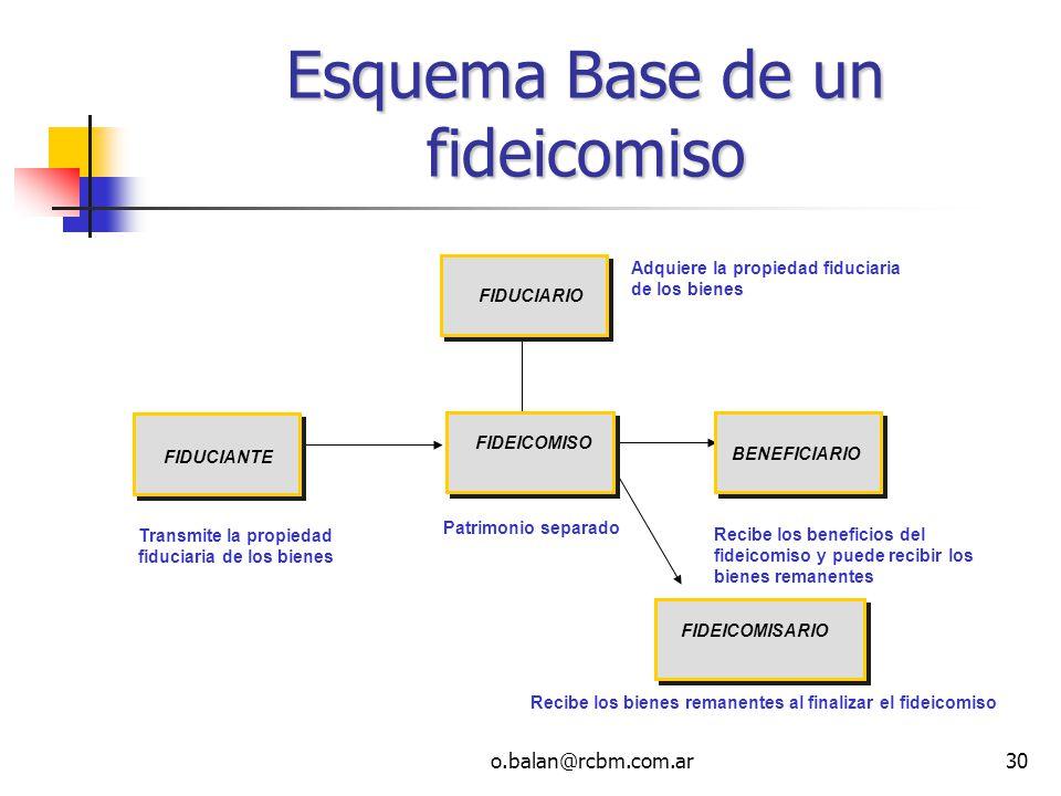 o.balan@rcbm.com.ar30 Esquema Base de un fideicomiso Recibe los beneficios del fideicomiso y puede recibir los bienes remanentes Adquiere la propiedad