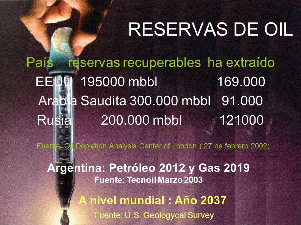 RESERVAS DE OIL País reservas recuperables ha extraído EEUU 195000 mbbl 169.000 Arabia Saudita 300.000 mbbl 91.000 Rusia 200.000 mbbl 121000 Fuente: O