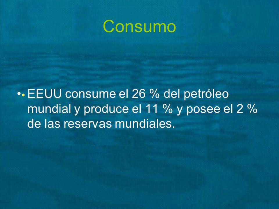Consumo EEUU consume el 26 % del petróleo mundial y produce el 11 % y posee el 2 % de las reservas mundiales.