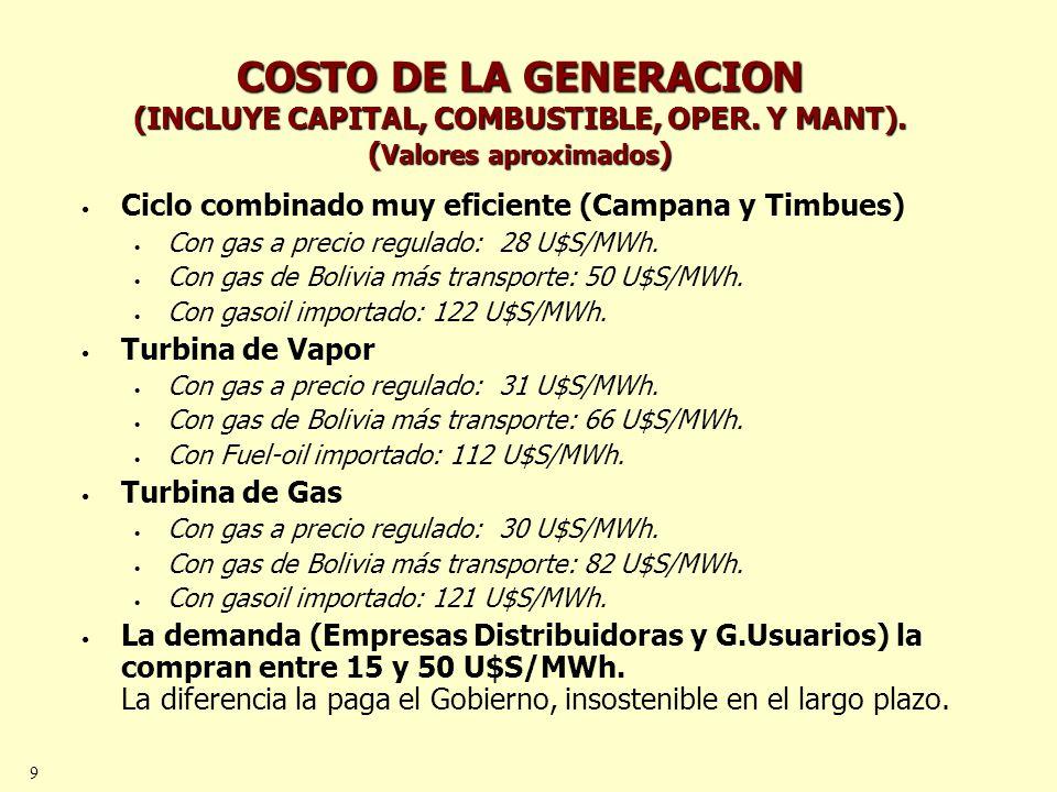 9 COSTO DE LA GENERACION (INCLUYE CAPITAL, COMBUSTIBLE, OPER. Y MANT). ( Valores aproximados ) Ciclo combinado muy eficiente (Campana y Timbues) Con g