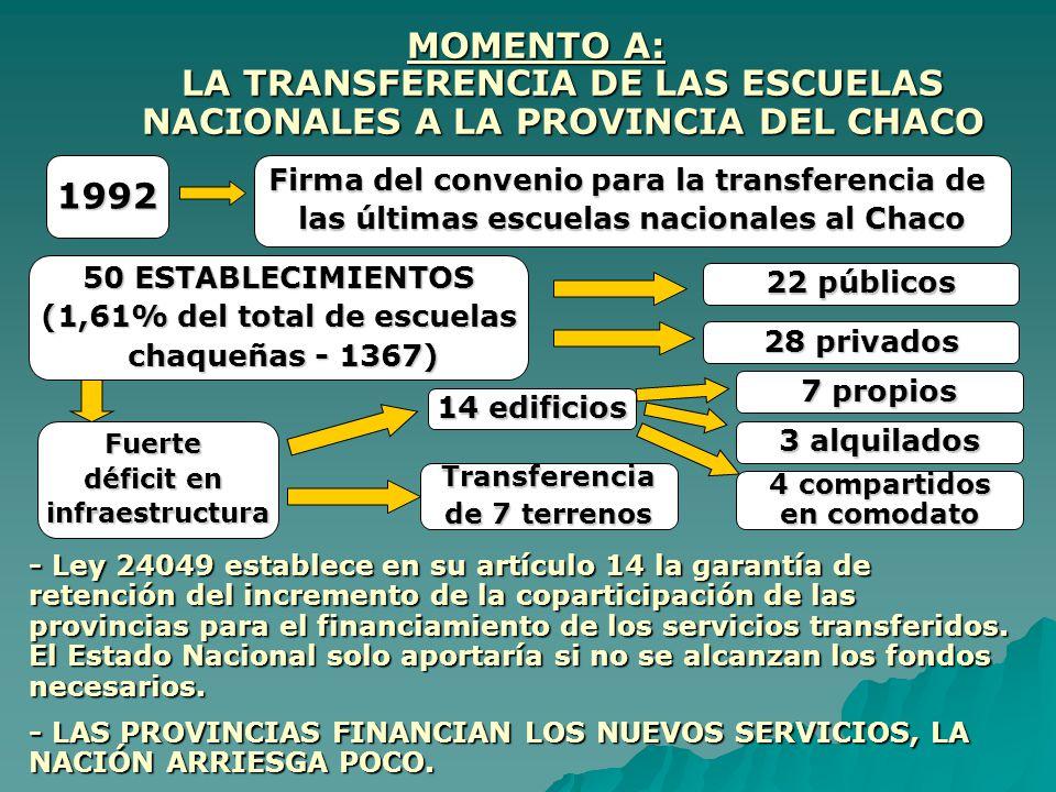MOMENTO A: LA TRANSFERENCIA DE LAS ESCUELAS NACIONALES A LA PROVINCIA DEL CHACO 1992 Firma del convenio para la transferencia de las últimas escuelas