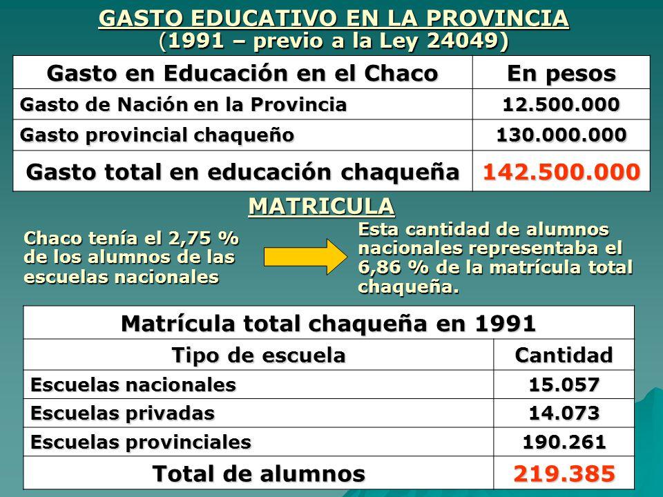 GASTO EDUCATIVO EN LA PROVINCIA (1991 – previo a la Ley 24049) Gasto en Educación en el Chaco En pesos Gasto de Nación en la Provincia Gasto de Nación