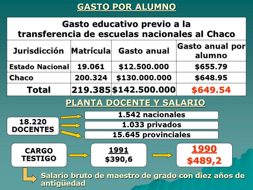 GASTO POR ALUMNO Gasto educativo previo a la transferencia de escuelas nacionales al Chaco JurisdicciónMatrícula Gasto anual Gasto anual por alumno Es
