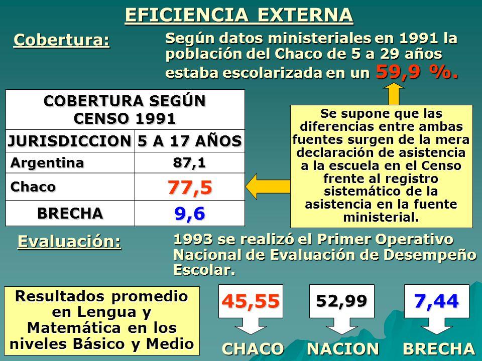 EFICIENCIA EXTERNA Según datos ministeriales en 1991 la población del Chaco de 5 a 29 años estaba escolarizada en un 59,9 %. COBERTURA SEGÚN CENSO 199