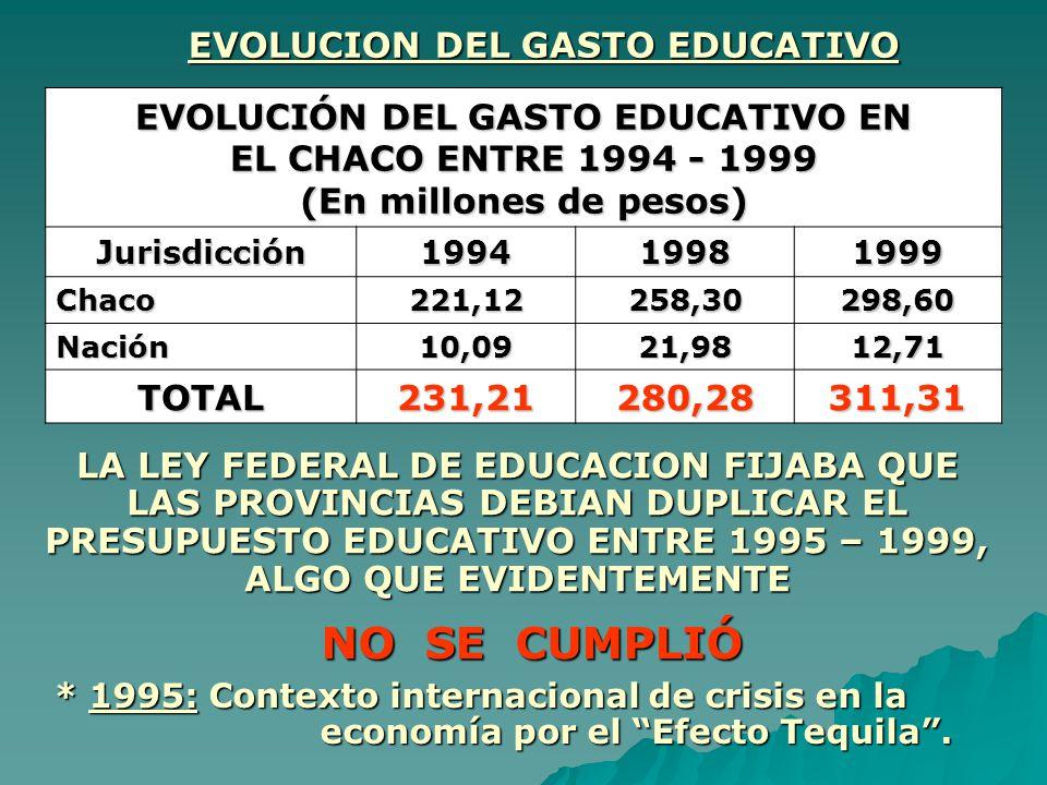 EVOLUCION DEL GASTO EDUCATIVO EVOLUCIÓN DEL GASTO EDUCATIVO EN EL CHACO ENTRE 1994 - 1999 (En millones de pesos) Jurisdicción199419981999 Chaco Chaco2