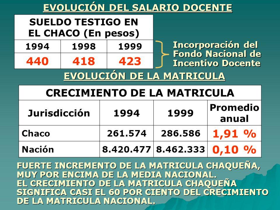 EVOLUCIÓN DEL SALARIO DOCENTE SUELDO TESTIGO EN EL CHACO (En pesos) 199419981999 440418423 Incorporación del Fondo Nacional de Incentivo Docente EVOLU