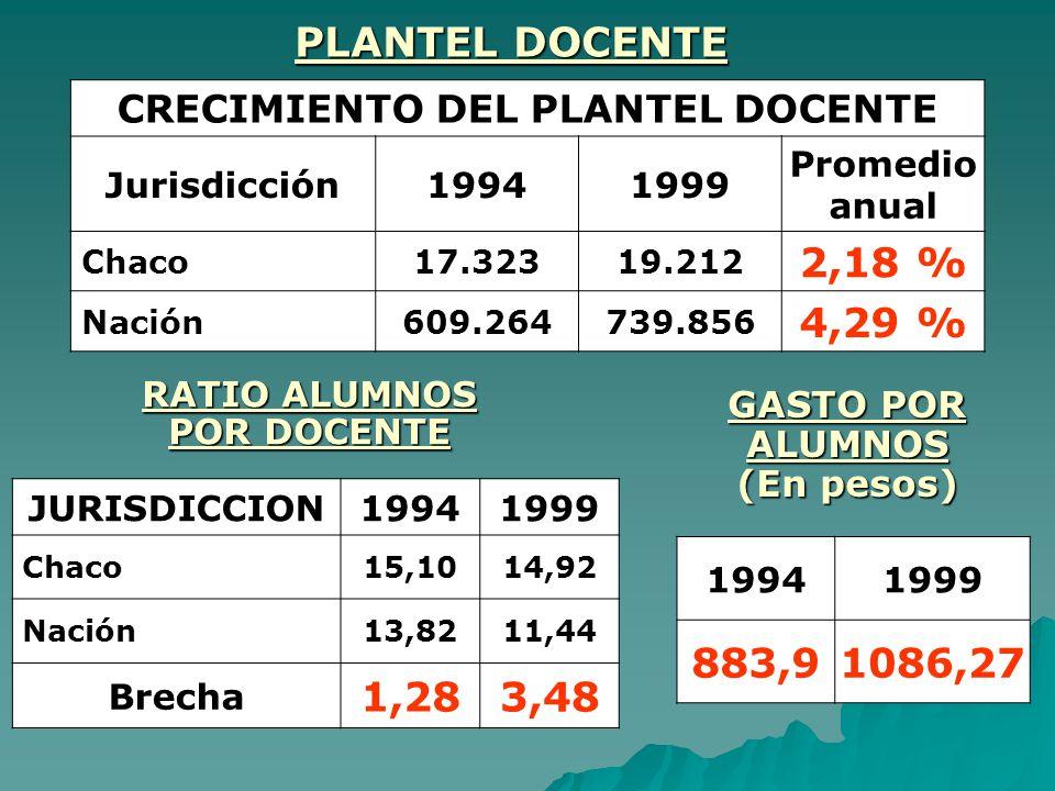PLANTEL DOCENTE CRECIMIENTO DEL PLANTEL DOCENTE Jurisdicción19941999 Promedio anual Chaco17.32319.212 2,18 % Nación609.264739.856 4,29 % RATIO ALUMNOS