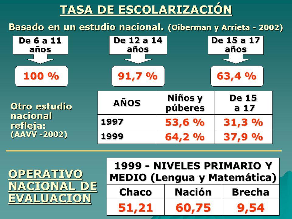 TASA DE ESCOLARIZACIÓN Basado en un estudio nacional. (Oiberman y Arrieta - 2002) De 6 a 11 años De 12 a 14 años De 15 a 17 años 100 % 91,7 % 63,4 % O