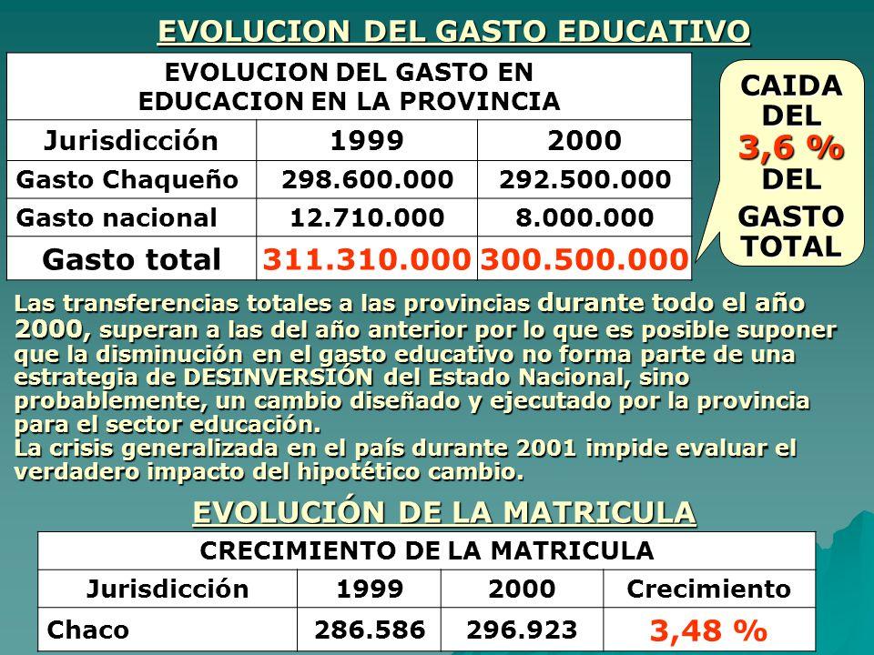 EVOLUCION DEL GASTO EN EDUCACION EN LA PROVINCIA Jurisdicción19992000 Gasto Chaqueño 298.600.000292.500.000 Gasto nacional 12.710.0008.000.000 Gasto t