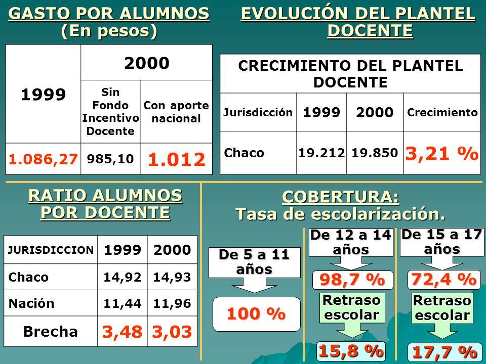 GASTO POR ALUMNOS (En pesos) 1999 2000 Sin Fondo Incentivo Docente Con aporte nacional 1.086,27 985,10 1.012 RATIO ALUMNOS POR DOCENTE JURISDICCION 19