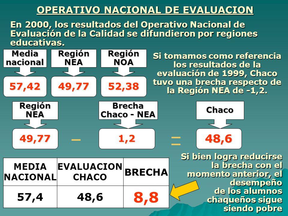 OPERATIVO NACIONAL DE EVALUACION En 2000, los resultados del Operativo Nacional de Evaluación de la Calidad se difundieron por regiones educativas. Me