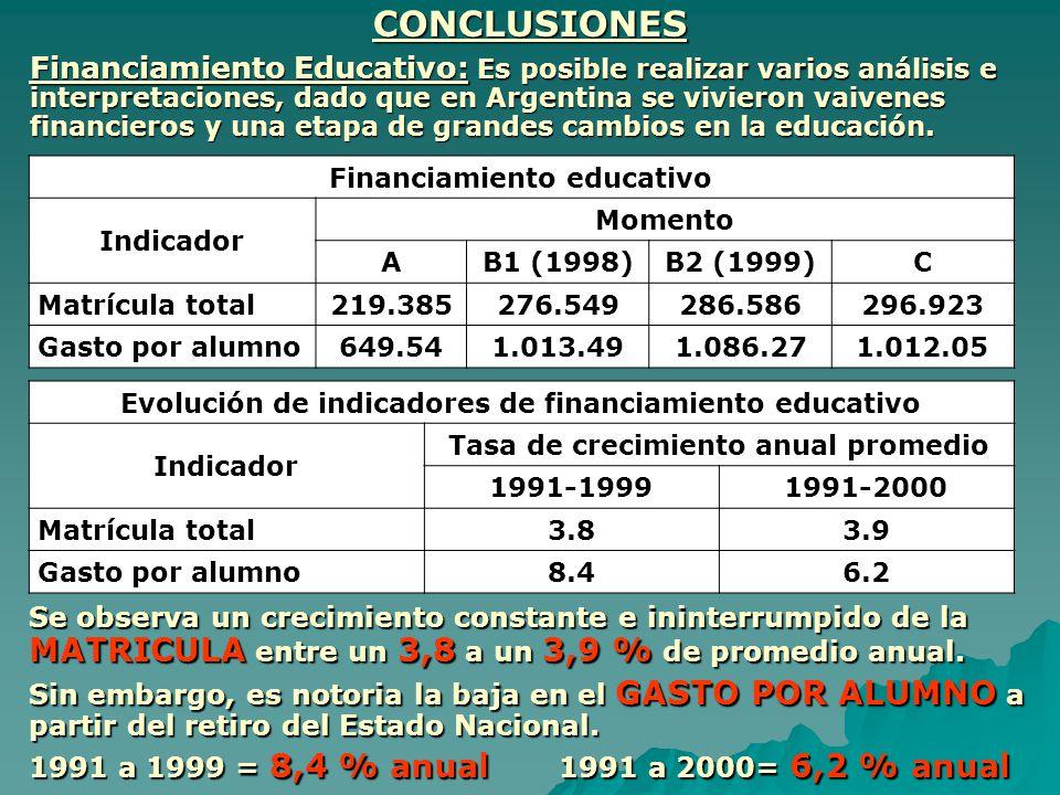 CONCLUSIONES Financiamiento Educativo: Es posible realizar varios análisis e interpretaciones, dado que en Argentina se vivieron vaivenes financieros