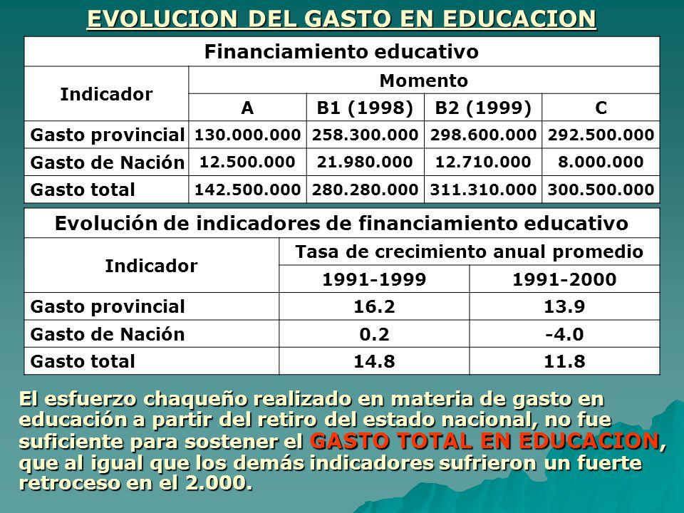 Financiamiento educativo Indicador Momento AB1 (1998)B2 (1999)C Gasto provincial 130.000.000258.300.000298.600.000292.500.000 Gasto de Nación 12.500.0