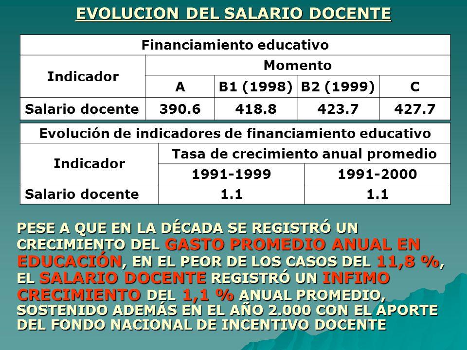 EVOLUCION DEL SALARIO DOCENTE Financiamiento educativo Indicador Momento AB1 (1998)B2 (1999)C Salario docente390.6418.8423.7427.7 Evolución de indicad