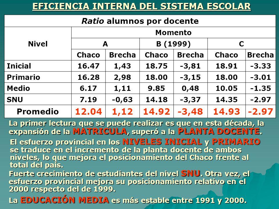 Ratio alumnos por docente Nivel Momento AB (1999)C ChacoBrechaChacoBrechaChacoBrecha Inicial16.471,4318.75-3,8118.91-3.33 Primario16.282,9818.00-3,151