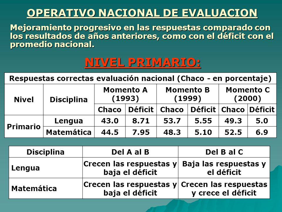 Respuestas correctas evaluación nacional (Chaco - en porcentaje) NivelDisciplina Momento A (1993) Momento B (1999) Momento C (2000) ChacoDéficitChacoD
