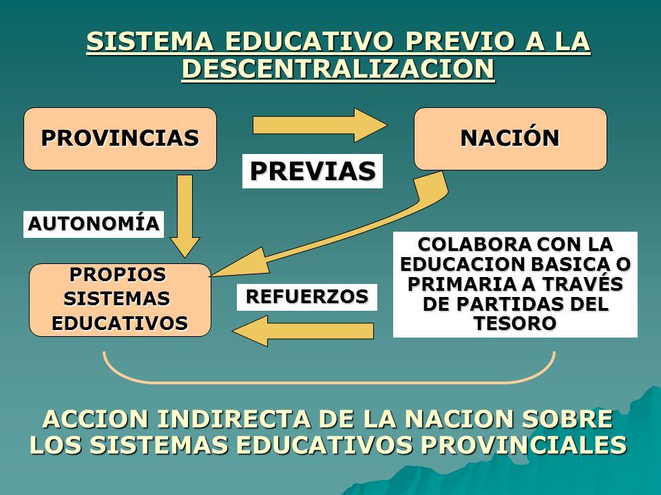 SISTEMA EDUCATIVO PREVIO A LA DESCENTRALIZACION PROVINCIASNACIÓN PREVIAS AUTONOMÍA PROPIOSSISTEMASEDUCATIVOS COLABORA CON LA EDUCACION BASICA O PRIMAR
