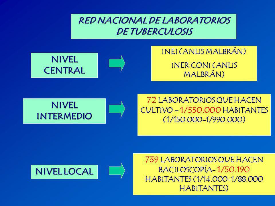RED NACIONAL DE LABORATORIOS DE TUBERCULOSIS NIVEL CENTRAL NIVEL INTERMEDIO NIVEL LOCAL 739 LABORATORIOS QUE HACEN BACILOSCOPÍA- 1/50.190 HABITANTES (