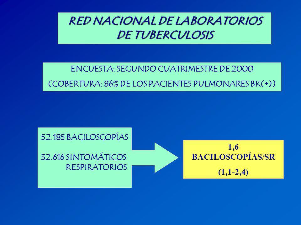 RED NACIONAL DE LABORATORIOS DE TUBERCULOSIS ENCUESTA: SEGUNDO CUATRIMESTRE DE 2000 (COBERTURA: 86% DE LOS PACIENTES PULMONARES BK(+)) 52.185 BACILOSC